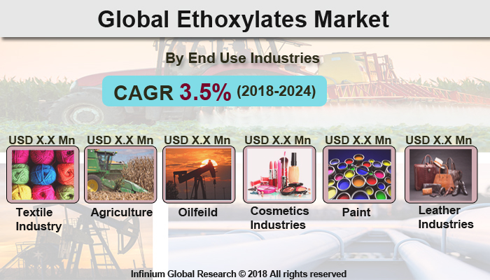 Global Ethoxylates Market - Infinium Global Research