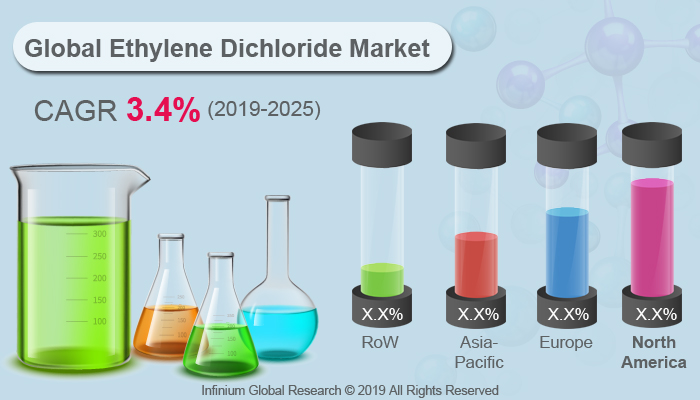 Global Ethylene Dichloride Market