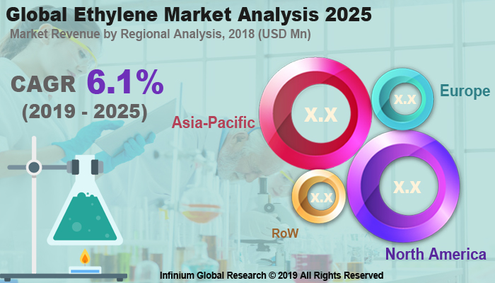 Global Ethylene Market