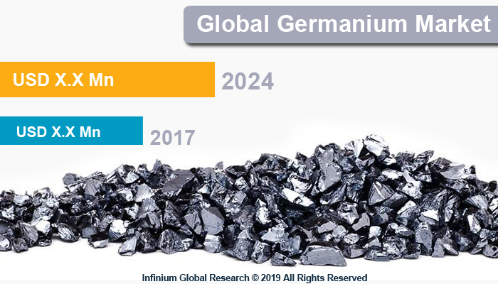 Germanium Market