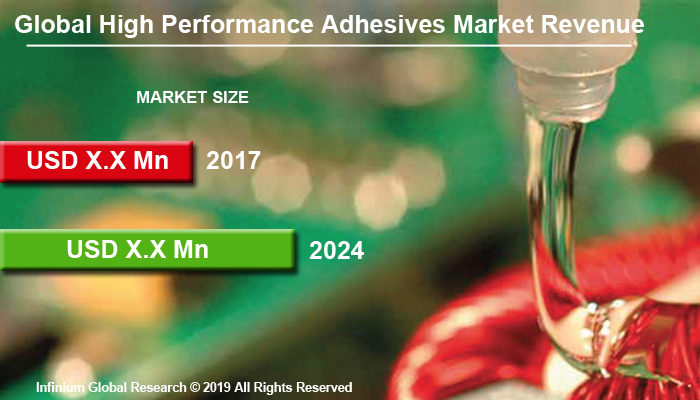Global High-performance Adhesives Market