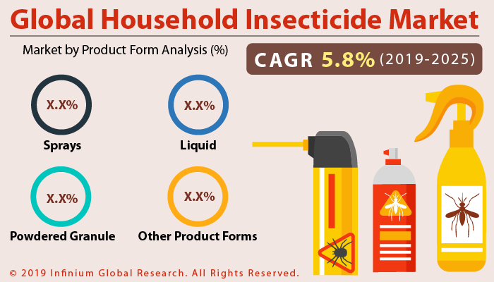 Global Household Insecticide Market