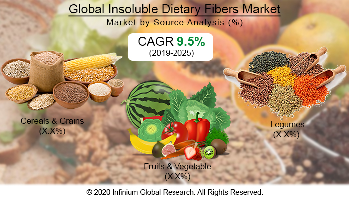 Global Insoluble Dietary Fibers Market