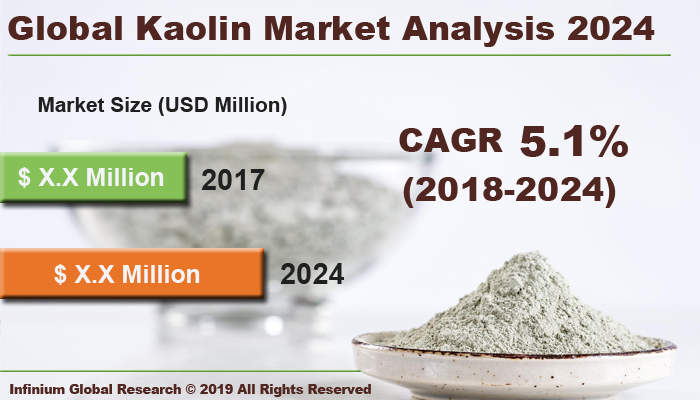 Global Kaolin Market