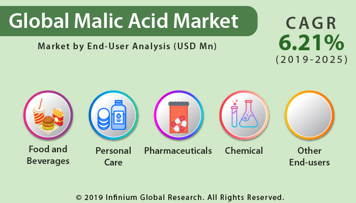 Global Malic Acid Market