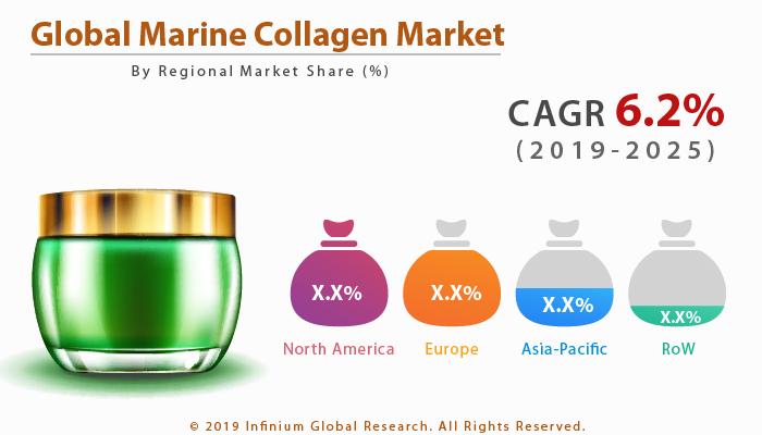 Global Marine Collagen Market