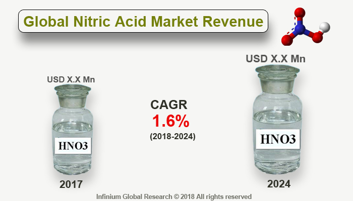 Nitric Acid Market:
