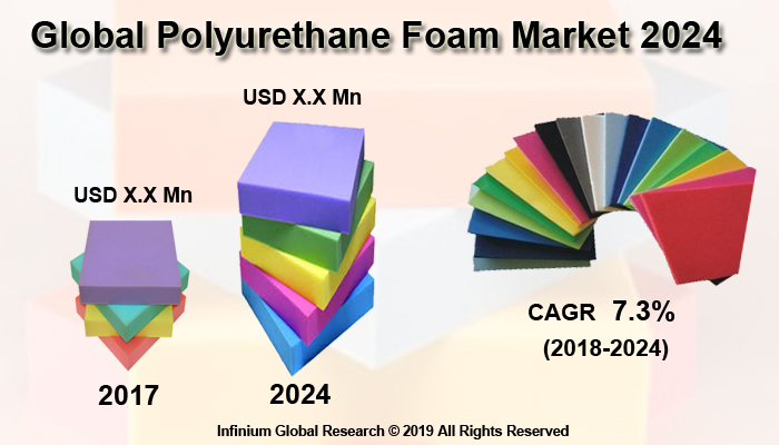 Global Polyurethane Foam Market