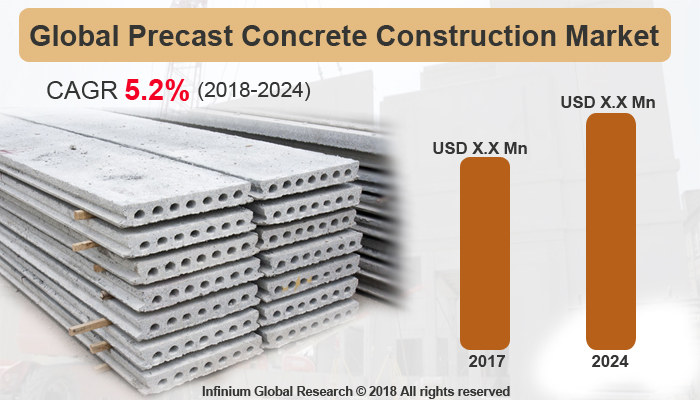 Global Precast Concrete Construction Market