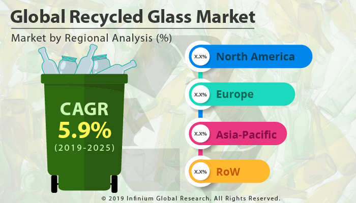 Global Recycled Glass Market