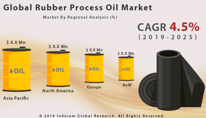 Rubber Process Oil Market