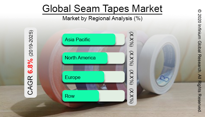 Global Seam Tapes Market