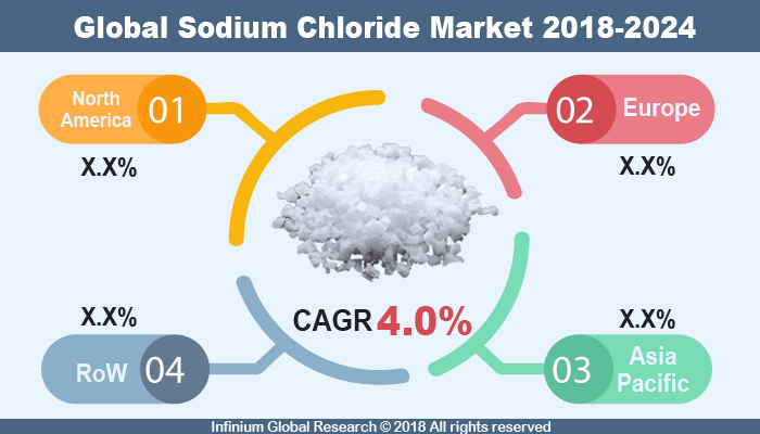 Global Sodium Chloride Market