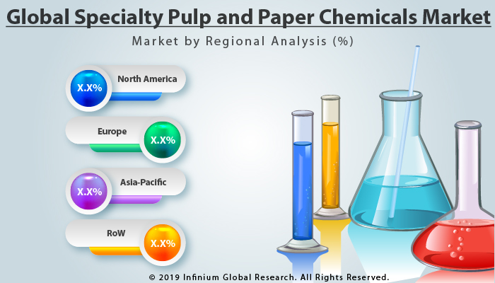 Global Specialty Pulp and Paper Chemicals Market