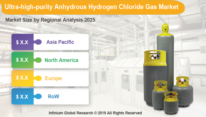 Global Ultra-high-purity Anhydrous Hydrogen Chloride Gas Market