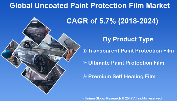 Uncoated Paint Protection Film Market