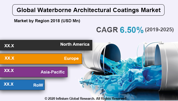 Global Waterborne Architectural Coatings Market