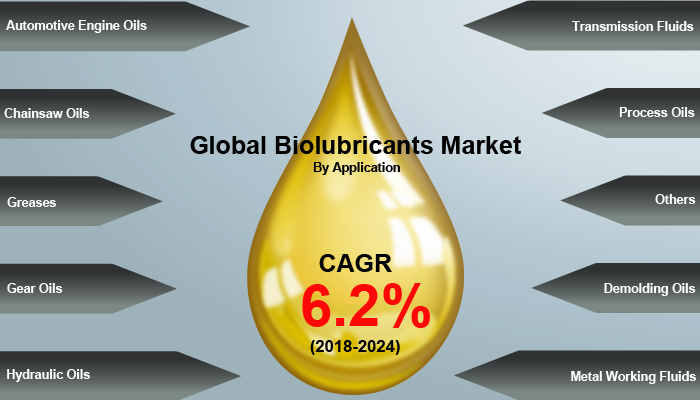 Global Biolubricants Market