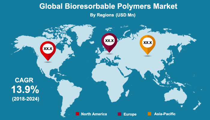 Bioresorbable Polymers Market