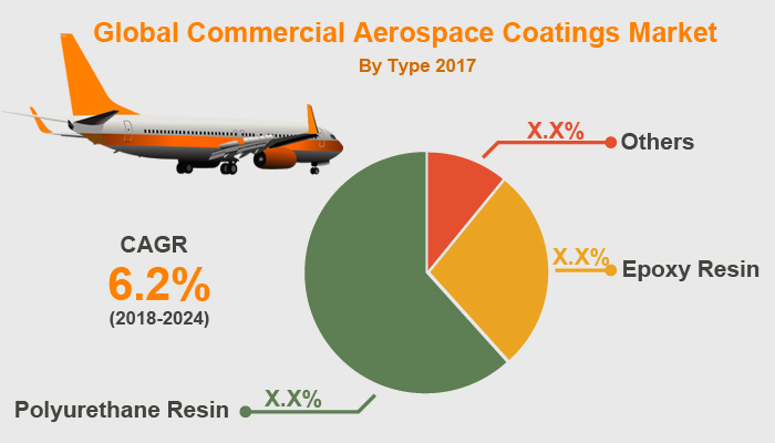 Commercial Aerospace Coatings Market