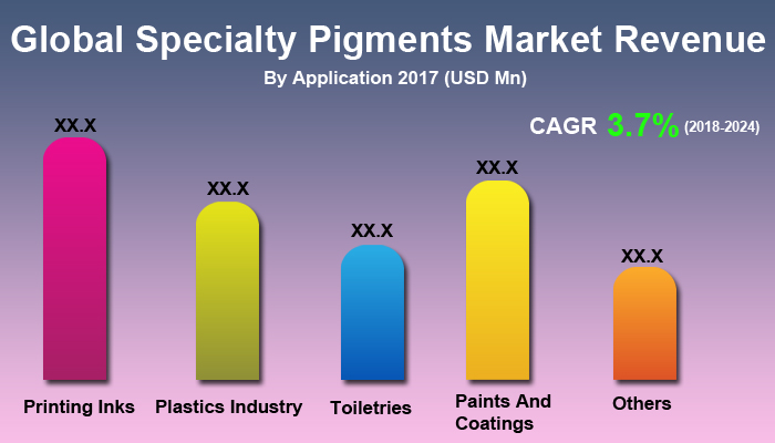 Global Specialty Pigments Market