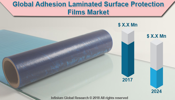 Adhesion Laminated Surface Protection Films Market