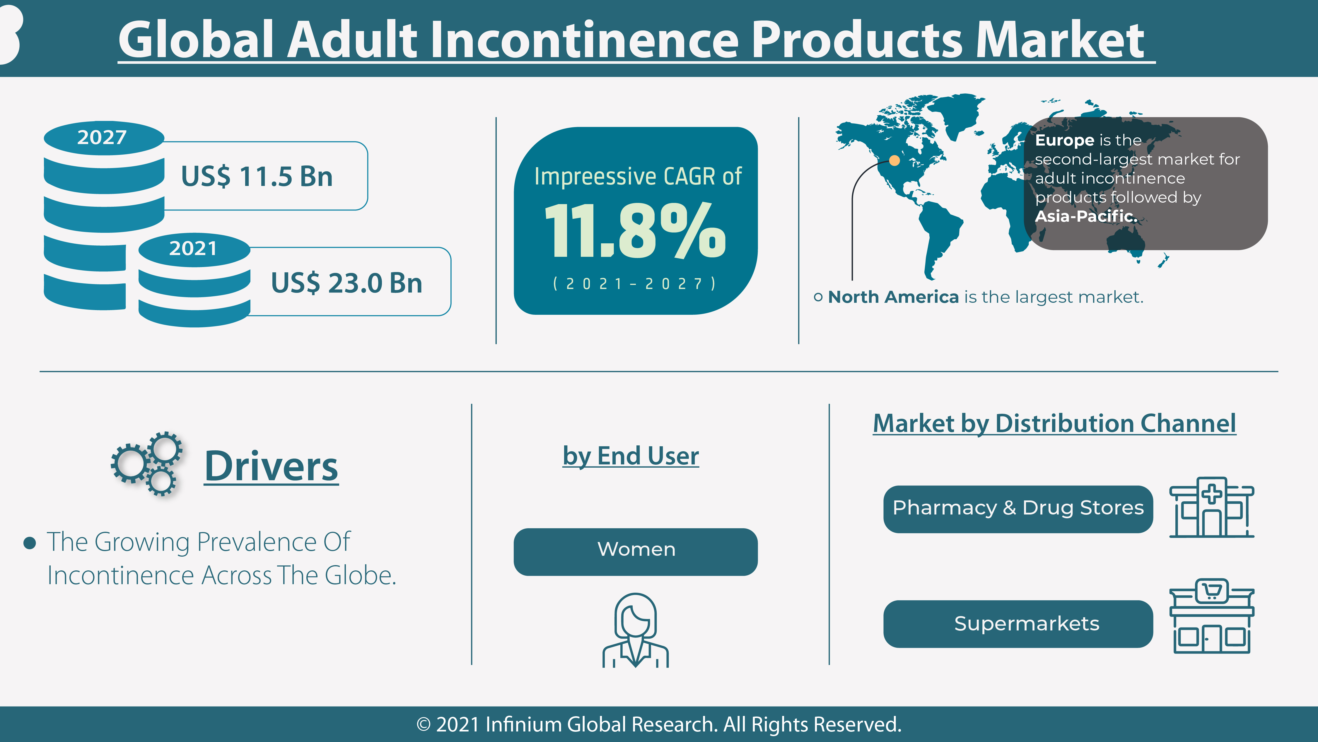 Global Adult Incontinence Products Market