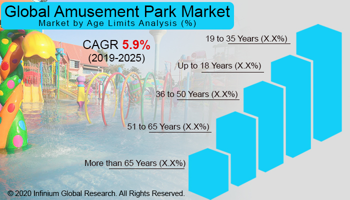 Global Amusement Park Market