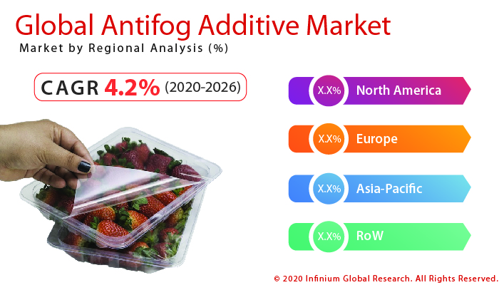 Global Antifog Additive Market