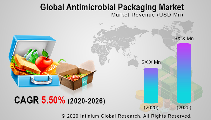 Antimicrobial Packaging Market