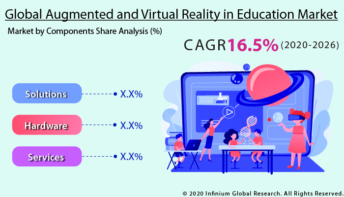 Augmented and Virtual Reality in Education Market
