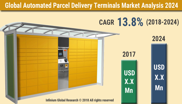 Automated Parcel Delivery Terminals Market Size, Share, Trends