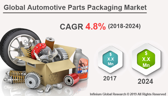 Global Automotive Parts Packaging Market