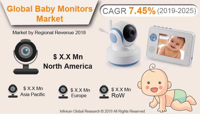 Global Baby Monitors Market