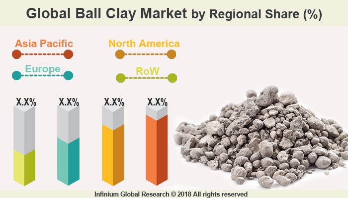 Ball Clay Market