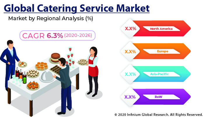 Global Catering Service Market