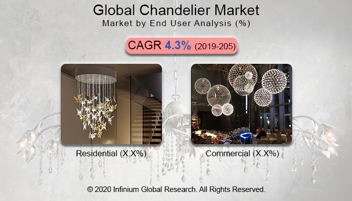 Global Chandelier Market