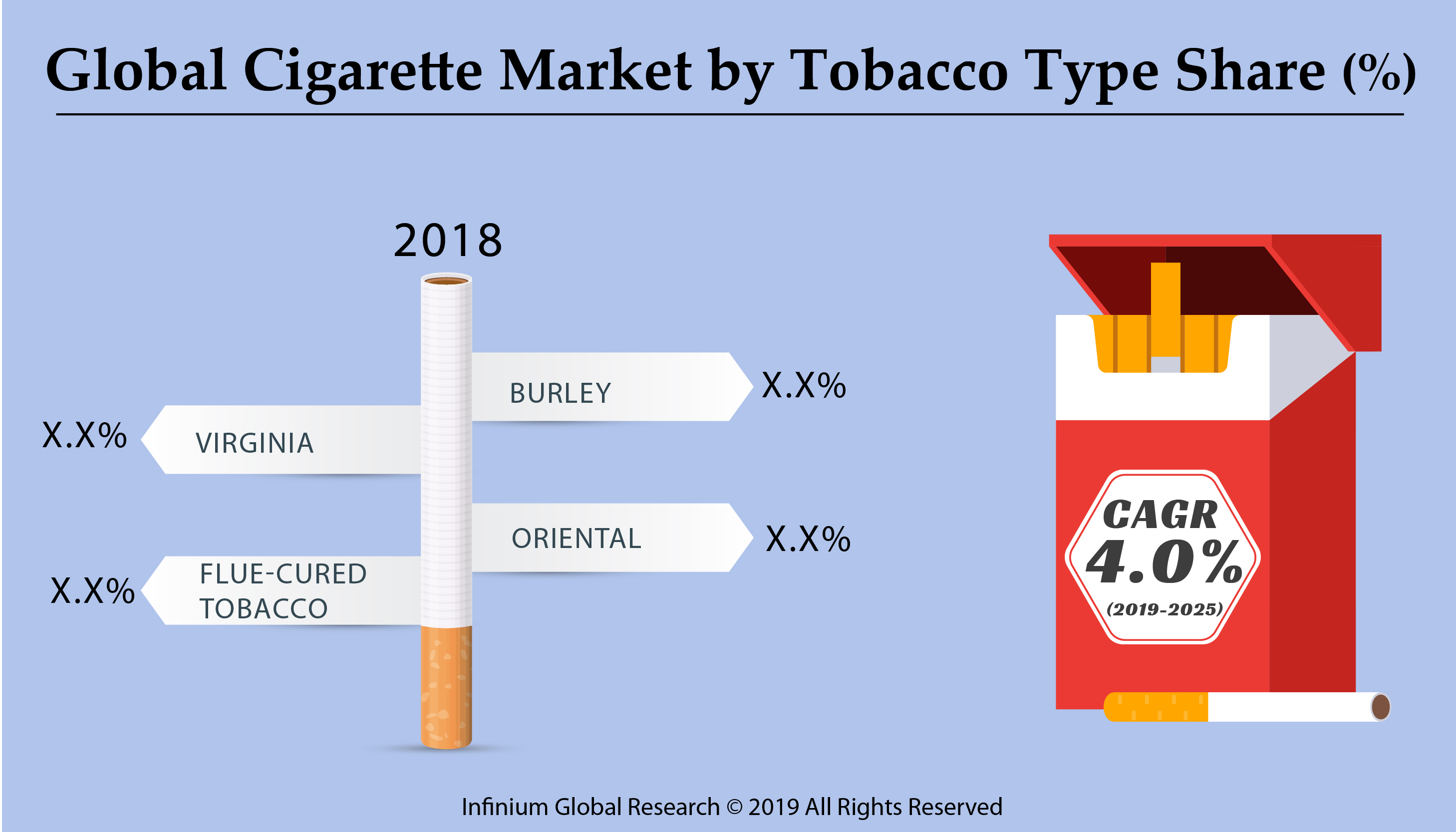 Global Cigarette Market