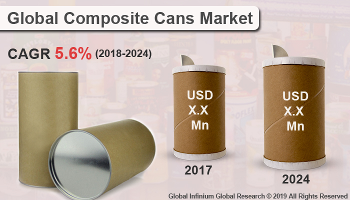 Global Composite Cans Market