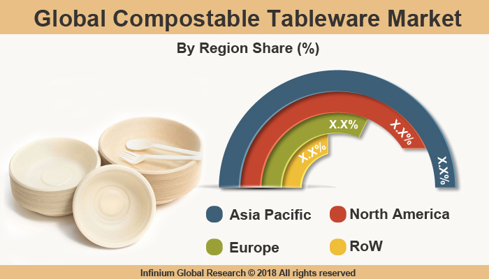 Compostable Tableware Market