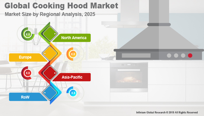 Global Cooking Hood Market