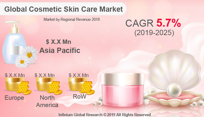 Global Cosmetic Skin Care Market