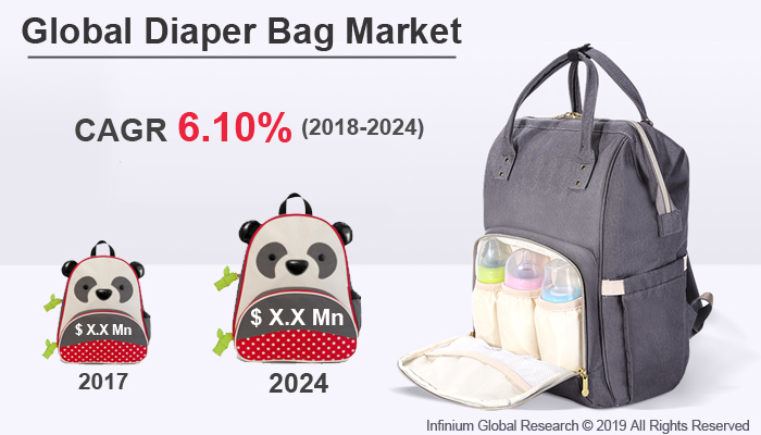 Global Diaper Bag Market