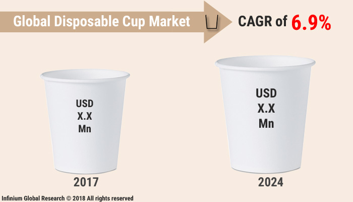 Disposable Cup Market