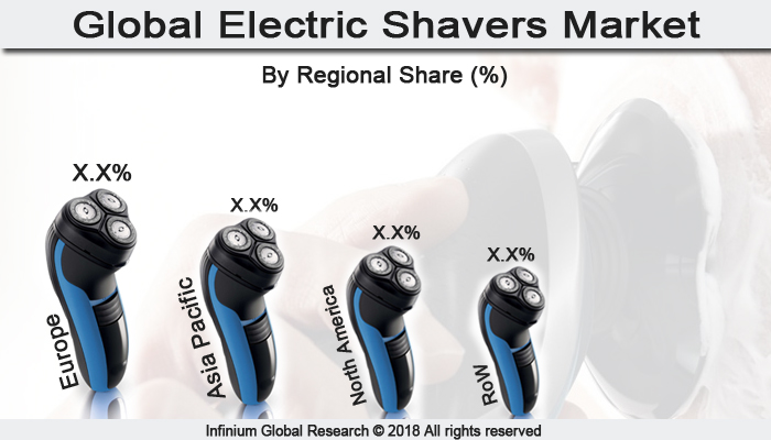 Electric Shavers Market