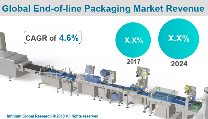 Global End-of-Line Packaging Market