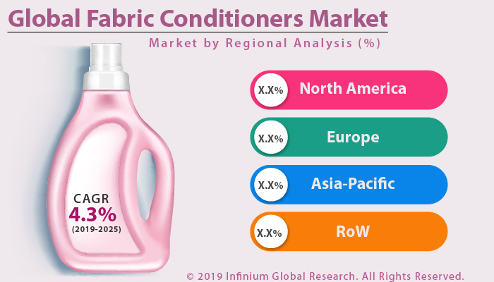 Global Fabric Conditioners Market