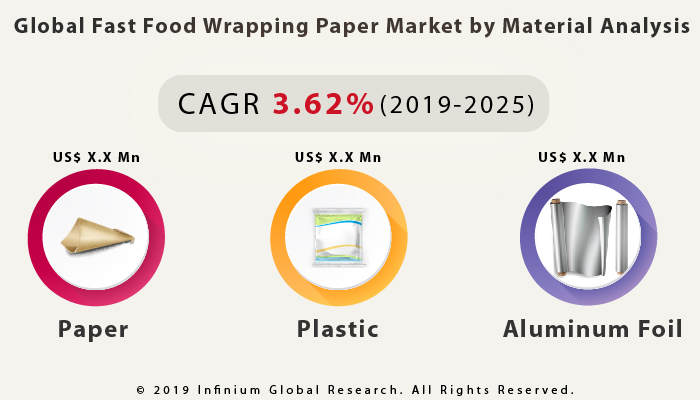 Global Fast Food Wrapping Paper Market