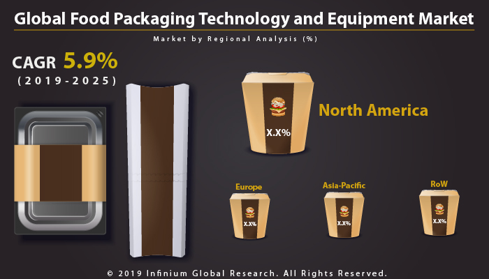 Global Food Packaging Technology and Equipment Market