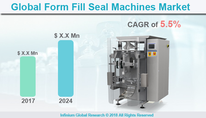 Form Fill Seal Machines Market